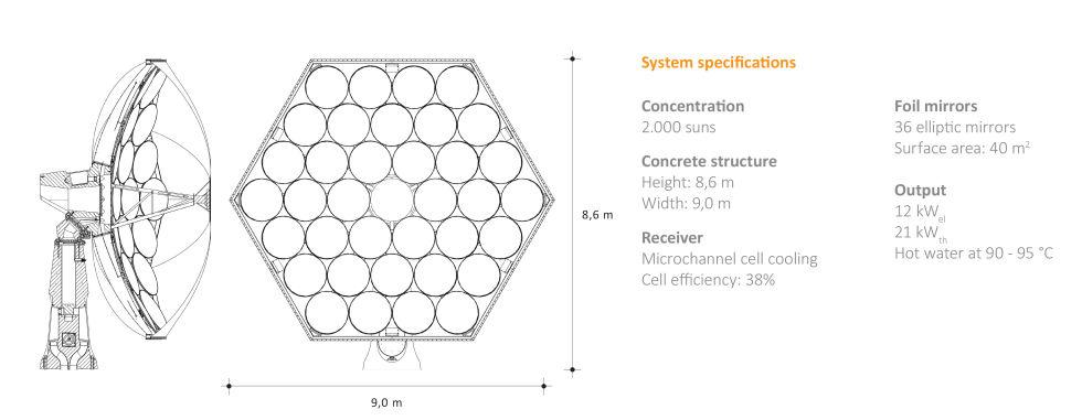 solar-sunflower-dimensions-980x381