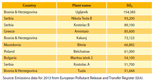 Table : The ten European coal power plants with the biggest emissions of sulphur dioxide (tonnes).