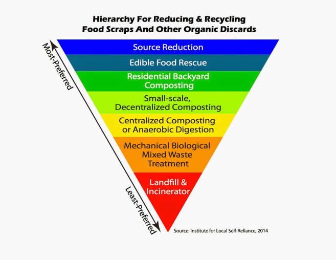 ilsr-food-waste-recovery-hierarchy