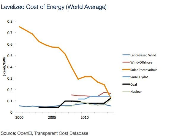 506-graph-data-energy